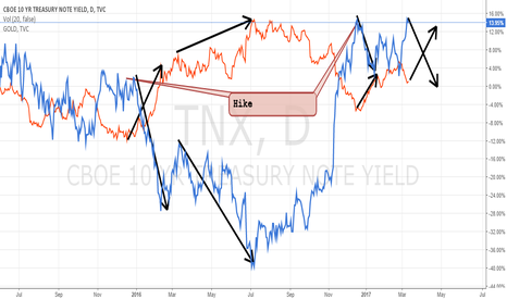 TNX: 10yr note % yield goes down after rate hikes? I'm confused.