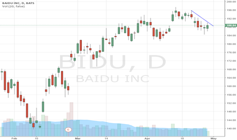 BIDU: Well see if this takes off after earnings