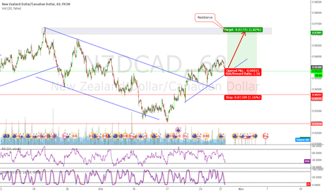 NZDCAD: NZDCAD Going long