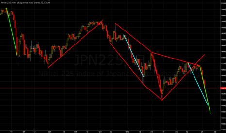 JPN225: NK225 Target 14000-14400 until 4/12 日経225は4/12まで下降か。