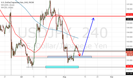 USDJPY: USDJPY waiting for the reverse to go long.