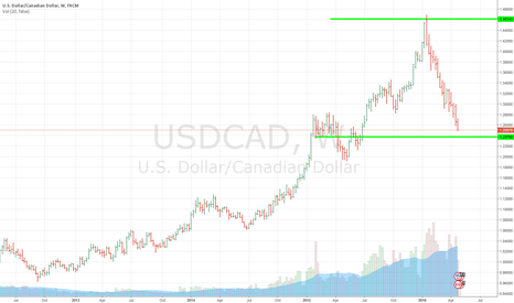 USDCAD: Buying this USDCAD, but not now what for the right candle.