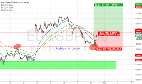 EURGBP: EURGBP Continuation after retracement