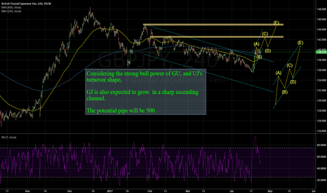 GBPJPY: GBPJPY: POTENTIAL 500 PIPS FOR IT