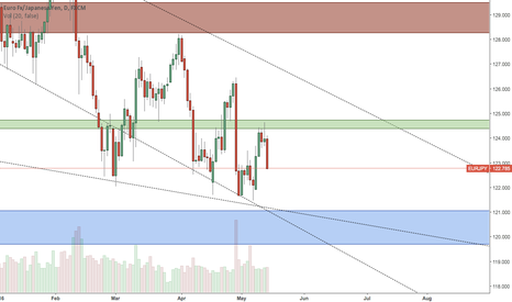 EURJPY: EURJPY - 3rd Week Of May