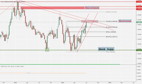 EURAUD: Reaching Shortzone - Short EUR AUD but wait PA