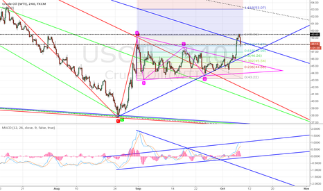 USOIL: Going Down!