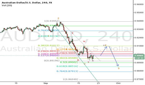 AUDUSD: AUD/USD Elliott Wave analysis