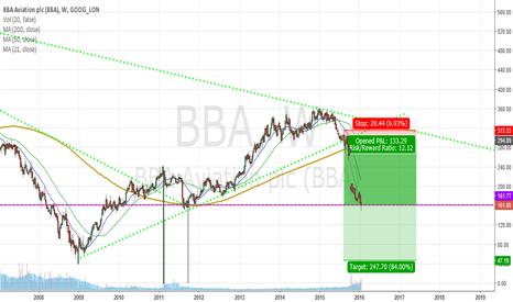 BBA: BBA Aviation - BBA.L