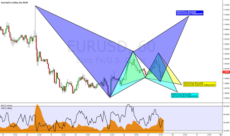 EURUSD: EURUSD: Three Potential Advanced Pattern Formations