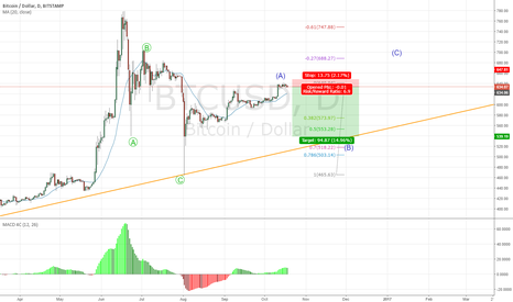 BTCUSD: The B wave of the correction.