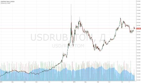 USDRUB_TOM: Рубль не в полной мере использовал поддержку нефти и ЦБ