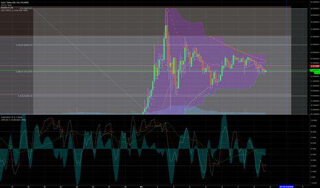 DASHUSDT: Pressure Building in 154m TF; Could be sign of potential...