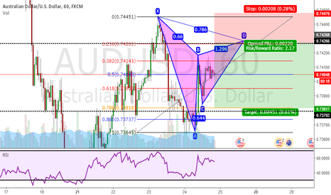 AUDUSD: Bearish Gartley Pattern