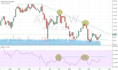 AAPL: Descending Triangle