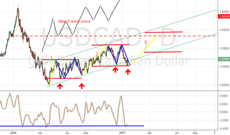 USDCAD: USDCAD Perspectiv view....