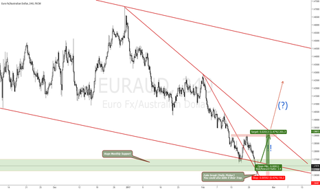 EURAUD: EURAUD NOW IS THE TIME FOR A MOVE HIGHER