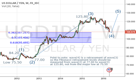 USDJPY: USDJPY bottom this year could be at 107.00-30 level