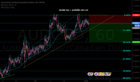 AUDCAD: auscad short on rate + bad numbers