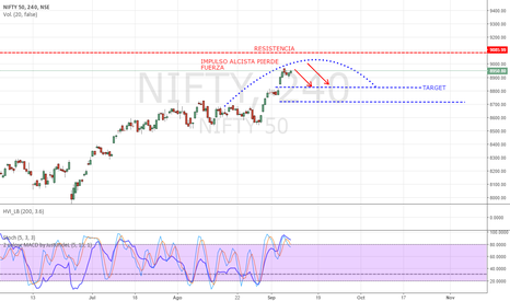 NIFTY: NIFTY 50 PIERDE FUERZA