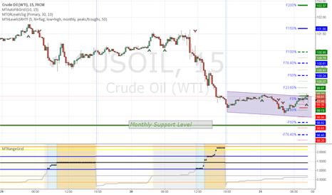USOIL: oil open range breakout long signal plotted