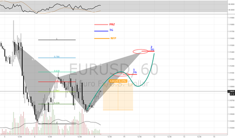 EURUSD: EURUSD  ( LONG TERM TRADE )  Buy + Sell Zone ( Gartley Pattern)