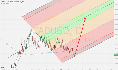 CADUSD: You don't get closer to the bottom than this