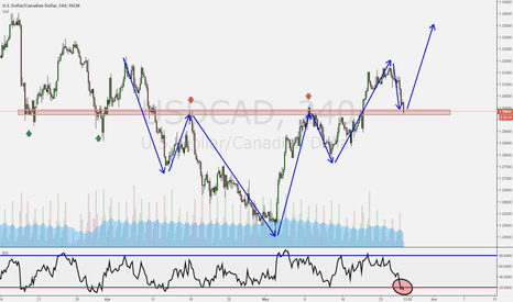 USDCAD: Important Zone!
