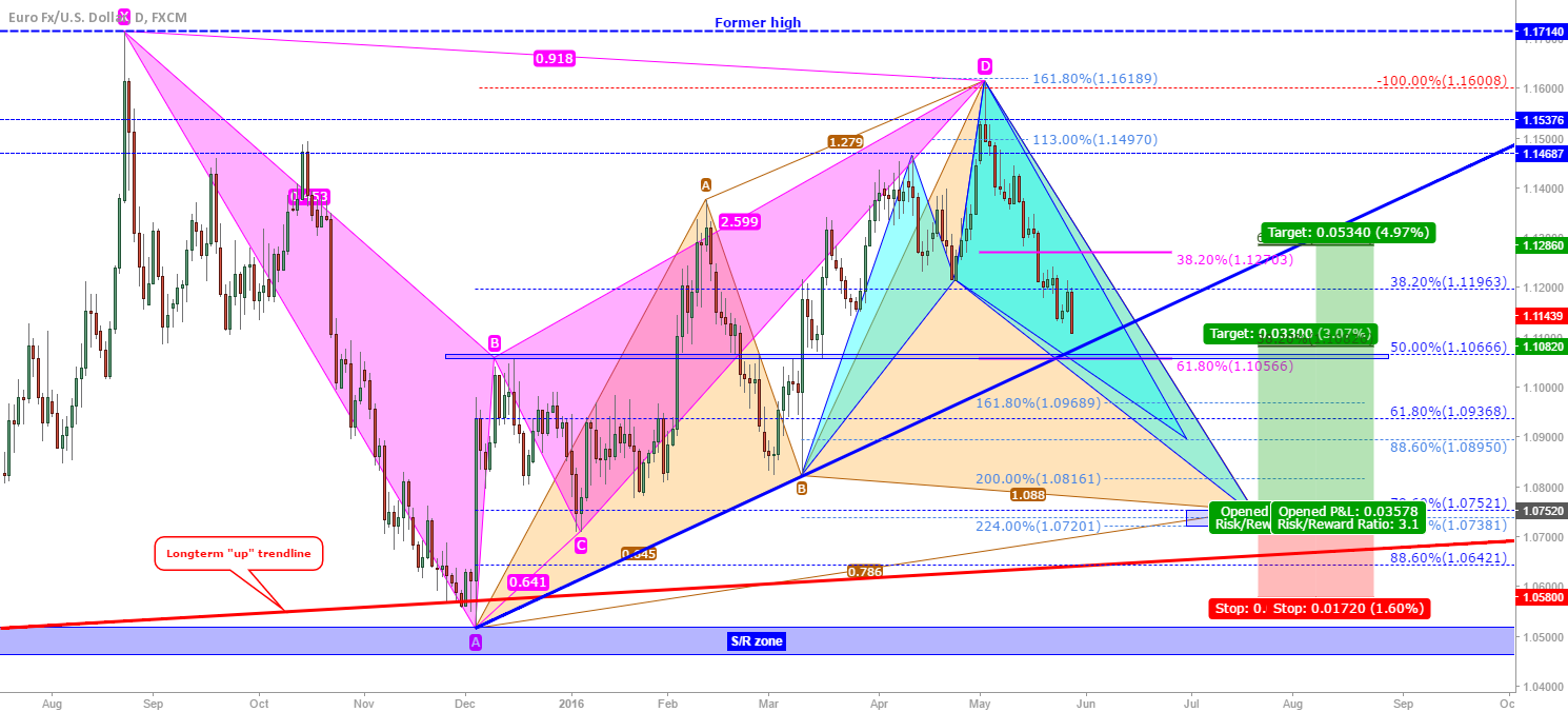 EUR/USD: Harmonics update, eventually long...