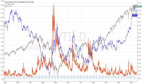 VTI: Correlation