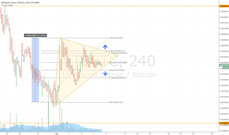 ETCBTC: BET on triangle Brake