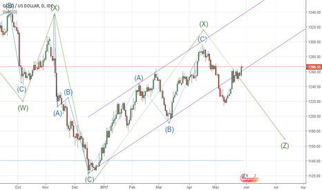 XAUUSD: Thoughts on Gold
