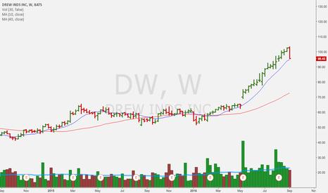 DW: looks like the streak is over