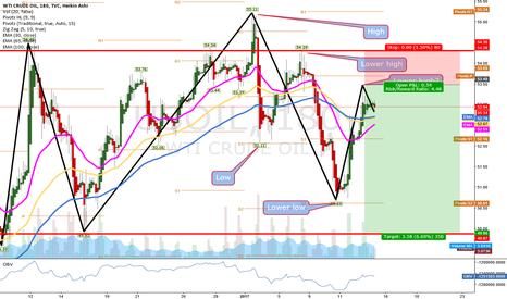 USOIL: oil short swing