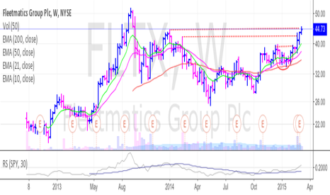 FLTX: FLTX hitting resistance from Jan 2014
