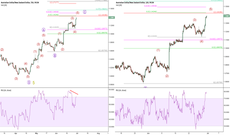 AUDNZD: Pair like AUDNZD give you so many clean levels.