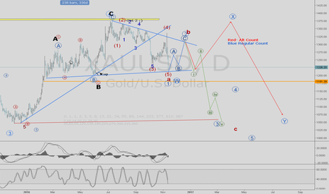 XAUUSD: Trade gold blind - this is simple