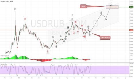 USDRUB_TOM: USDRUB in 3rd wave. Long around 64. Target 75-90