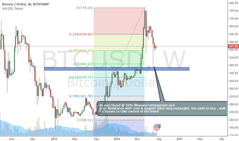 BTCUSD: Demand increase @ 50% Fibonacci retracement