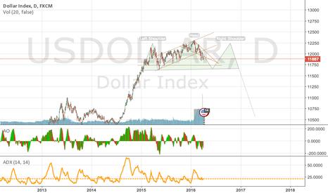 USDOLLAR: dollar H&S