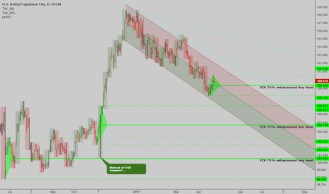 USDJPY: USDJPY: Trend is up now