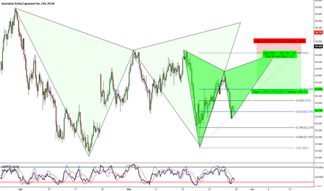 AUDJPY: AUDJPY: 2 Potential Bearish Gartley Formations