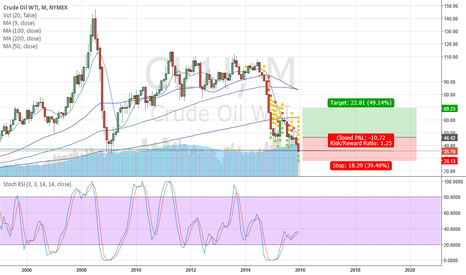 CL1!: Oil hits massive support