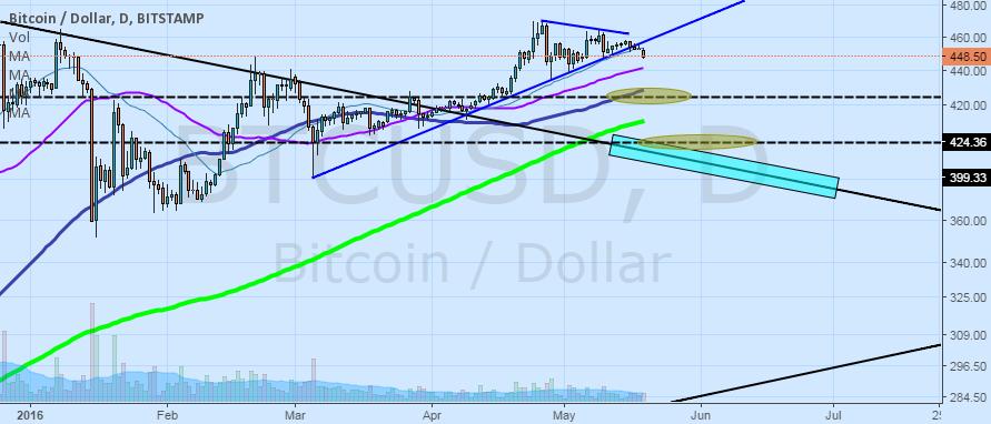 BTC USD targets