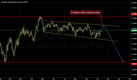 CADCHF: coming short term CADCHF?
