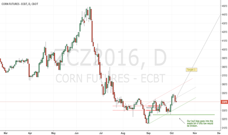 ZCZ2016: CBoT corn keeps its bull scenario
