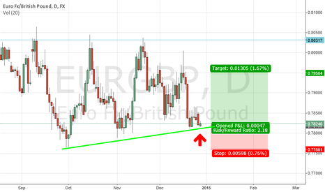 EURGBP: Buy EUR/GBP At Bottom Of Uptrending Channel
