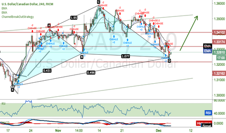 USDCAD: USDCAD Going Up on a pattern.