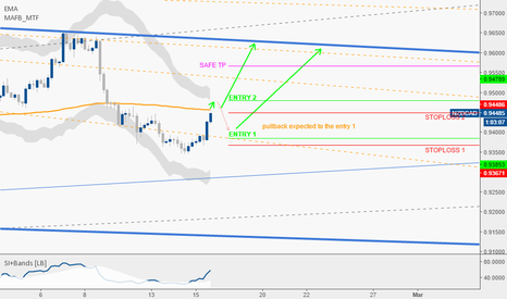 NZDCAD: NZDCAD bias long after a pullback