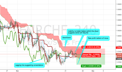 EURCHF: EURCHF Ichimoku Cloud Analysis